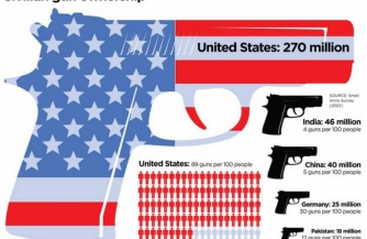Уличные бойни США