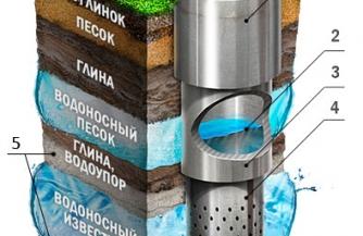 Бурение скважин на воду в Москве и области