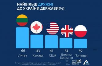 Украинцы определились с побратимами